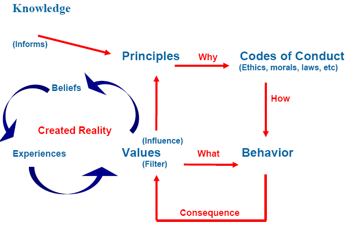 ethics and values in my life Essay on ethics and  that decide a person's moral values ethics can also be defined as the  that guide the conduct and the way of life .